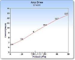 EVERFLO 12 Volt 4.0 GPM Diaphragm Water Pump 60 psi Lawn Sprayers, Boats, RV's