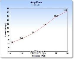 EVERFLO 12 Volt 5.5 GPM Diaphragm Water Pump 60 psi Lawn Sprayers, Boats, RV's